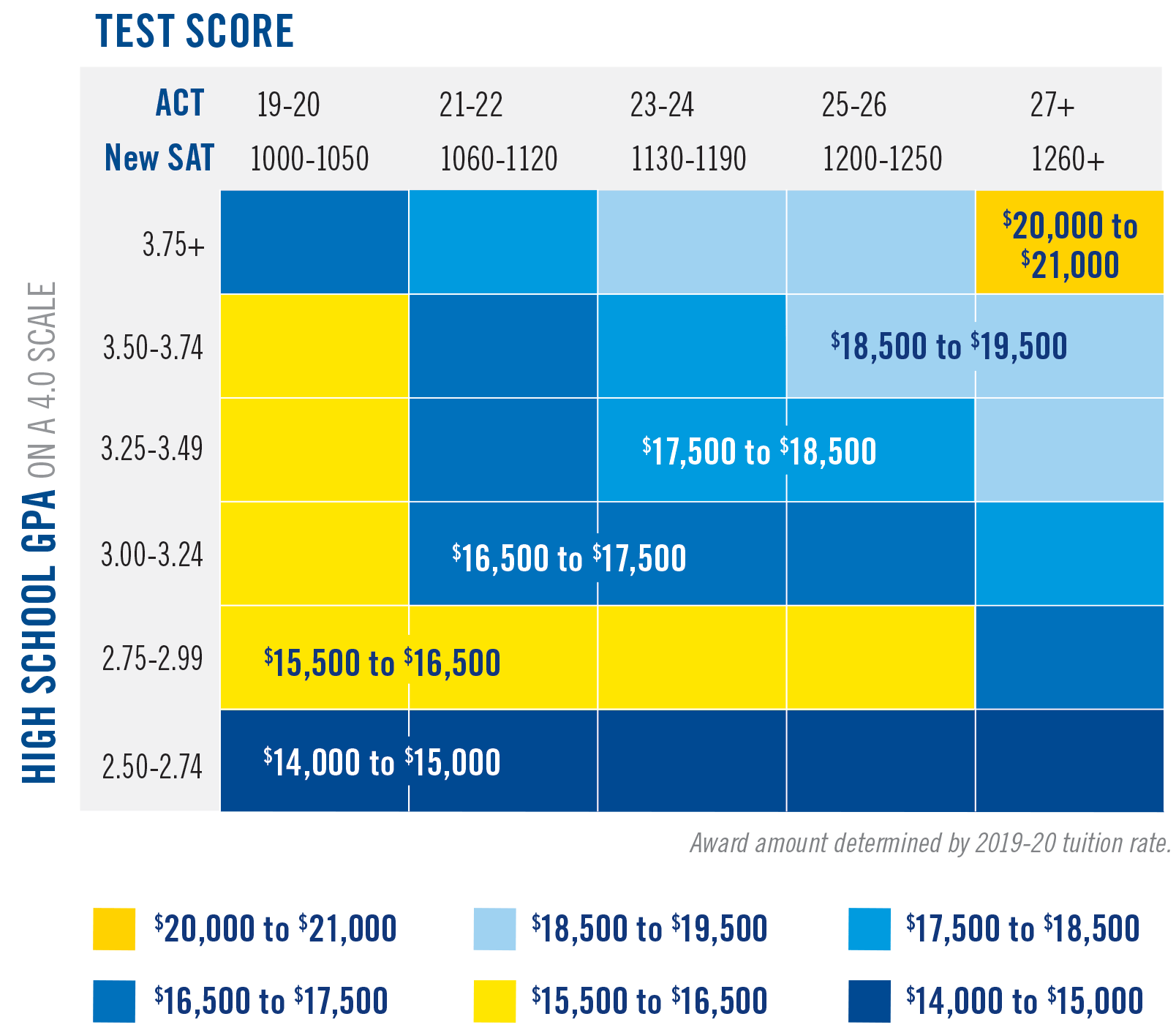 Color-coded chart of scholarships amounts for Freshman scholarships at Texas Wesleyan University.