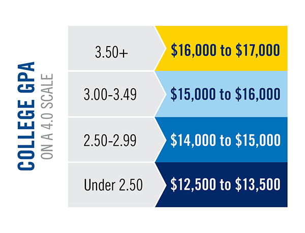 Chart depicting TXWES transfer scholarships and amounts.